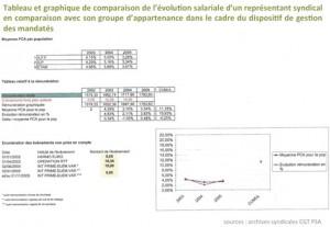 Tab&graph_Chappe